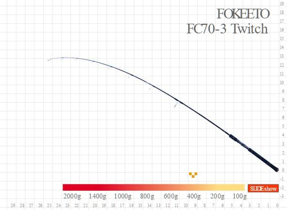 FOKEETO Twitch FC73-3 Curvatura-min