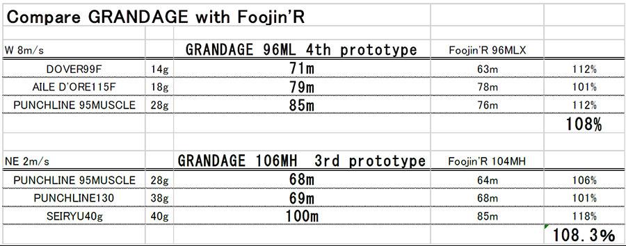 APIA Grandage - Grandage vs Foojin' R