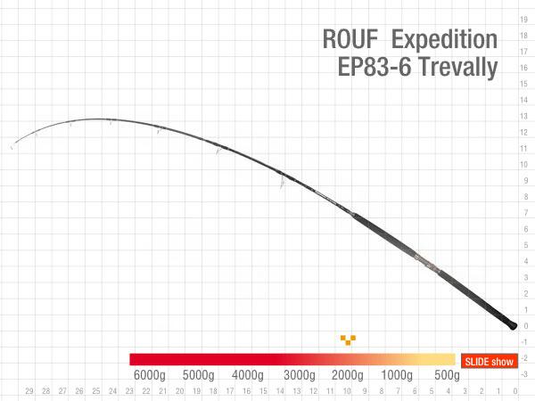ZENAQ Fokeeto FC83-7- Rod-Curve-min