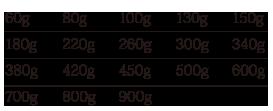 Sea Floor Control Gawky - Weight Variation